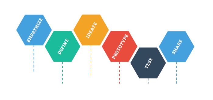 steps design process